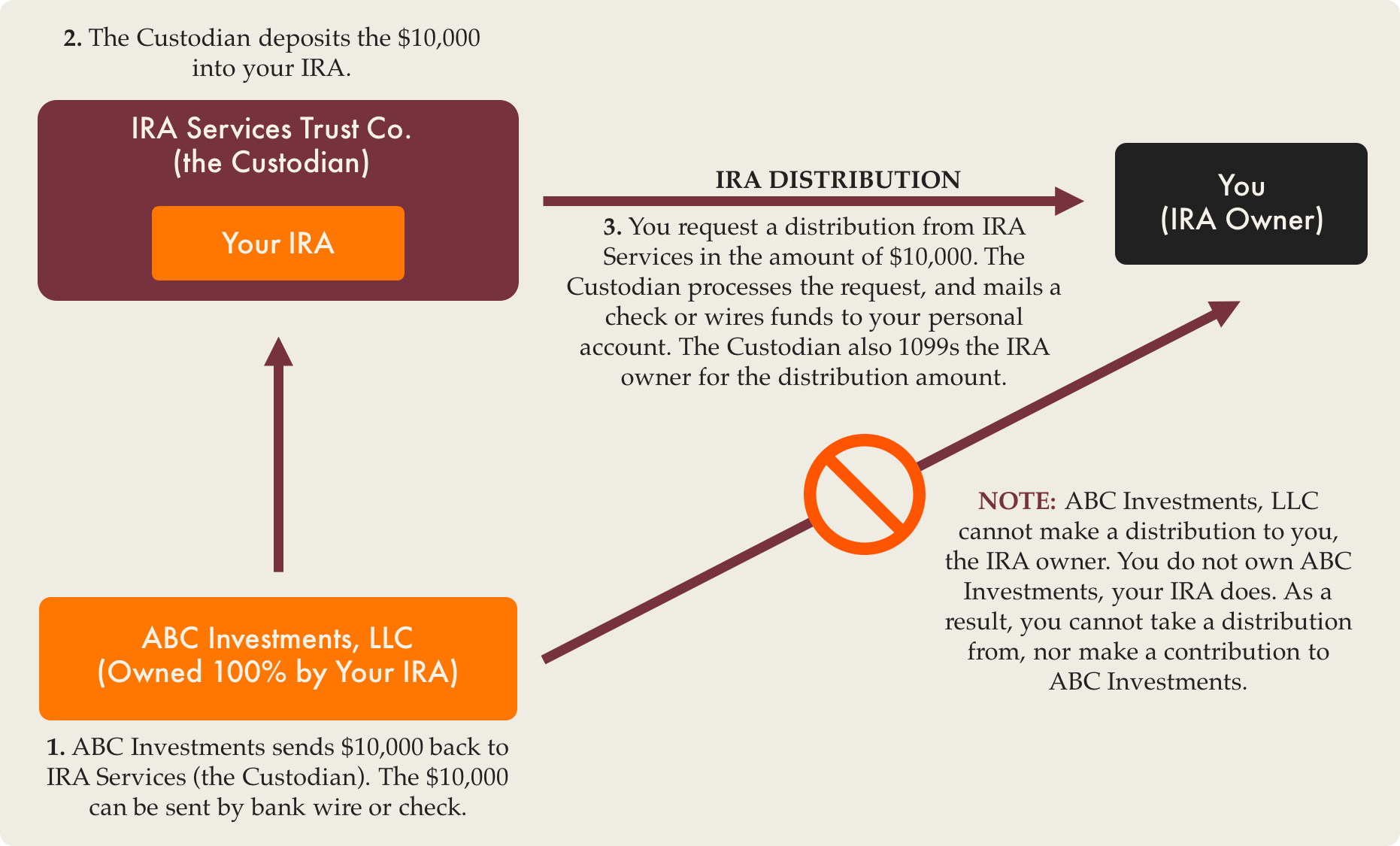 Making A Distribution With The Checkbook Ira Llc